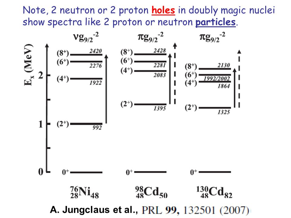 Note, 2 neutron or 2 proton holes in doubly magic nuclei