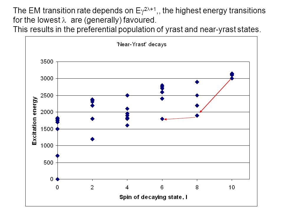 The EM transition rate depends on Eg2l+1,, the highest energy transitions for the lowest l are (generally) favoured.