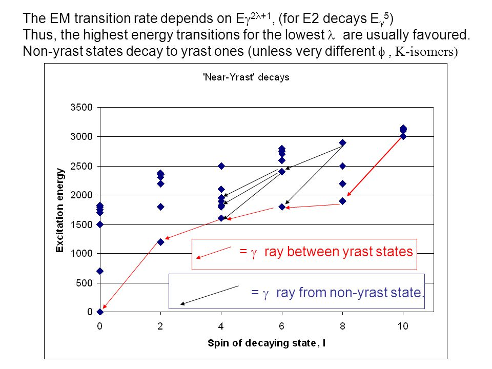 The EM transition rate depends on Eg2l+1, (for E2 decays Eg5)