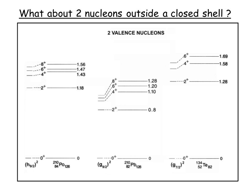 What about 2 nucleons outside a closed shell