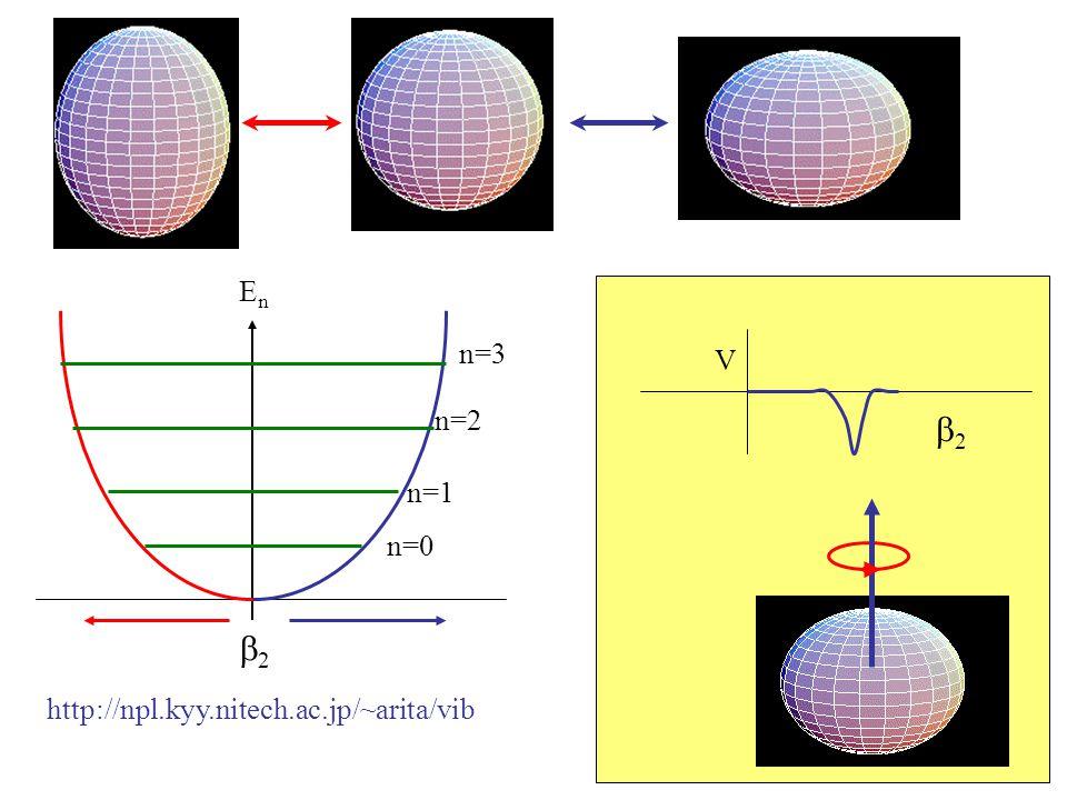 b2 En n=0 n=1 n=2 n=3 http://npl.kyy.nitech.ac.jp/~arita/vib b2 V