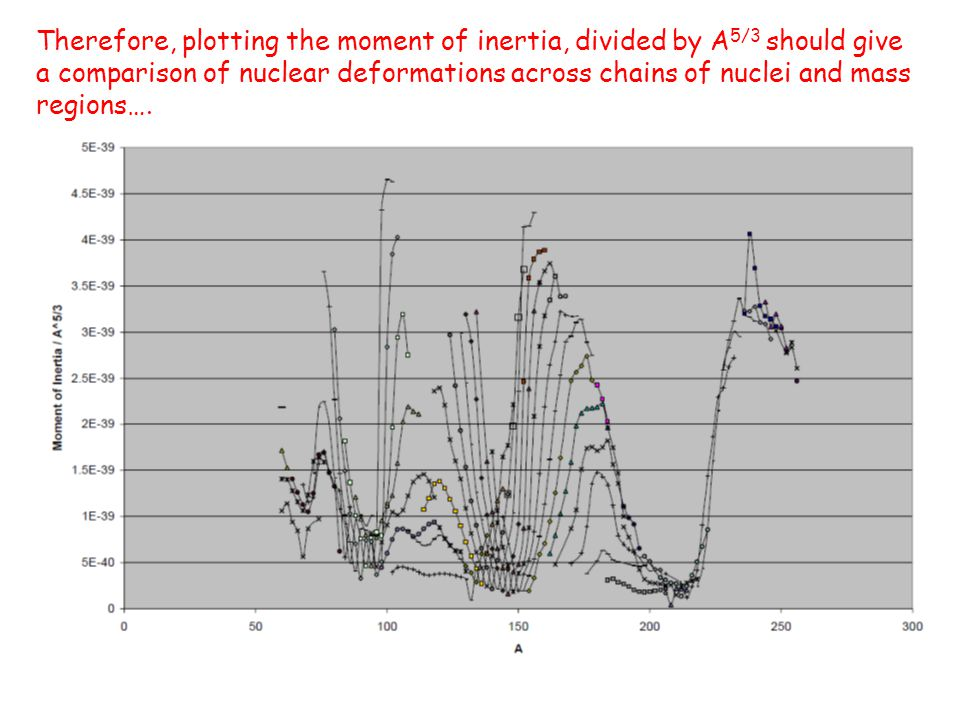 Therefore, plotting the moment of inertia, divided by A5/3 should give