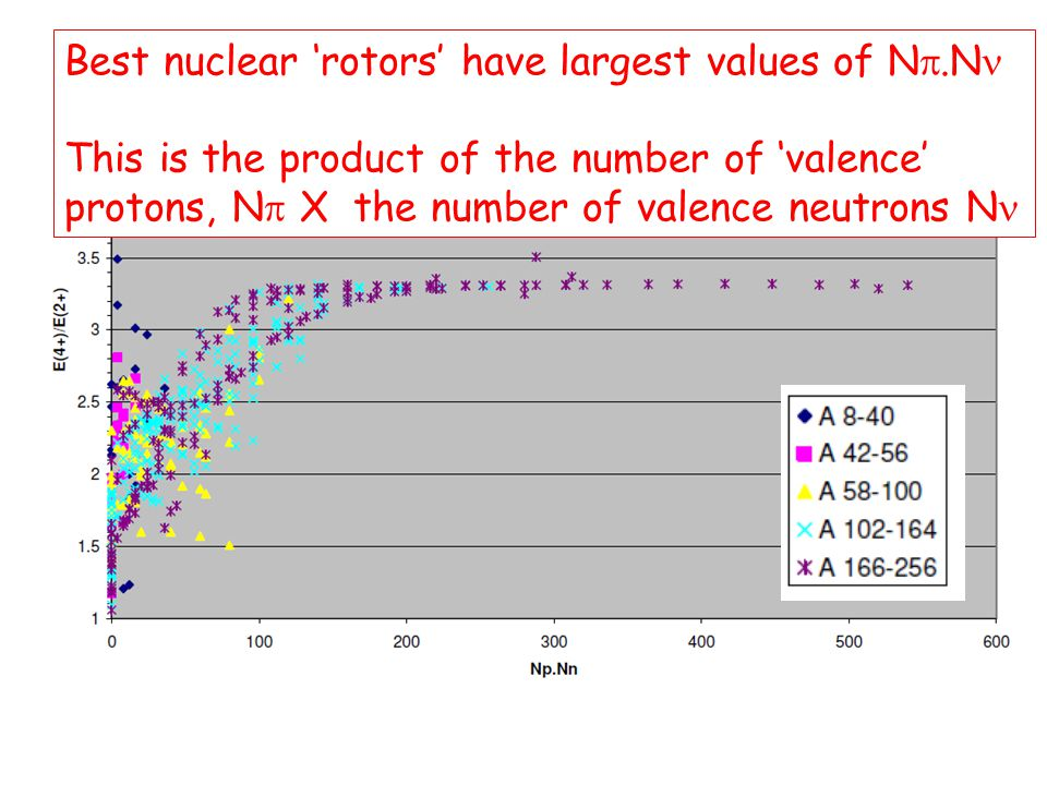 Best nuclear 'rotors' have largest values of Np.Nn