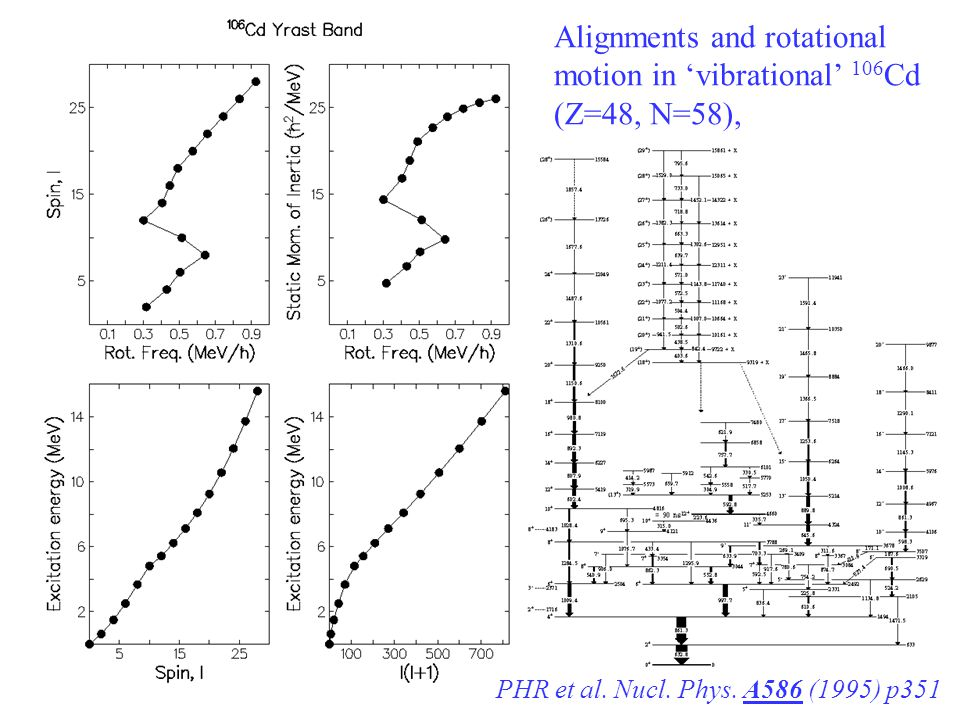 Alignments and rotational motion in 'vibrational' 106Cd (Z=48, N=58),