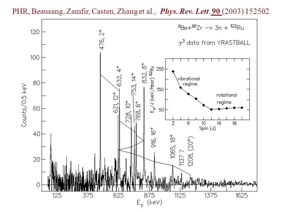 PHR, Beausang, Zamfir, Casten, Zhang et al. , Phys. Rev. Lett