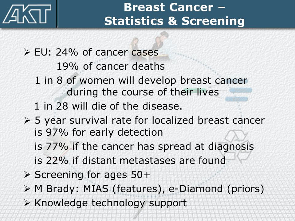 Breast Cancer – Statistics & Screening
