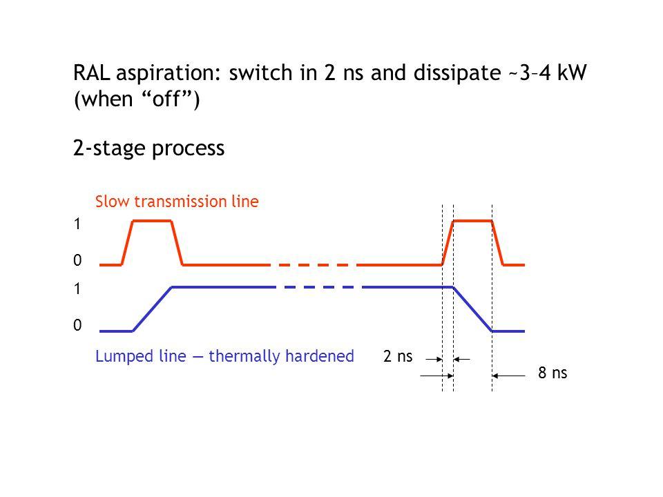 Slow transmission line