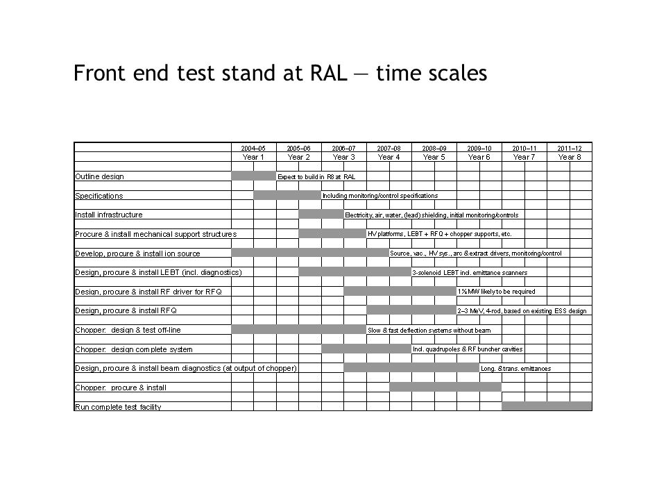 Front end test stand at RAL — time scales