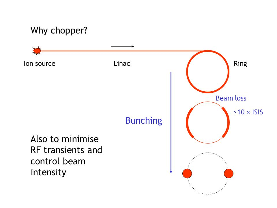 Also to minimise RF transients and control beam intensity