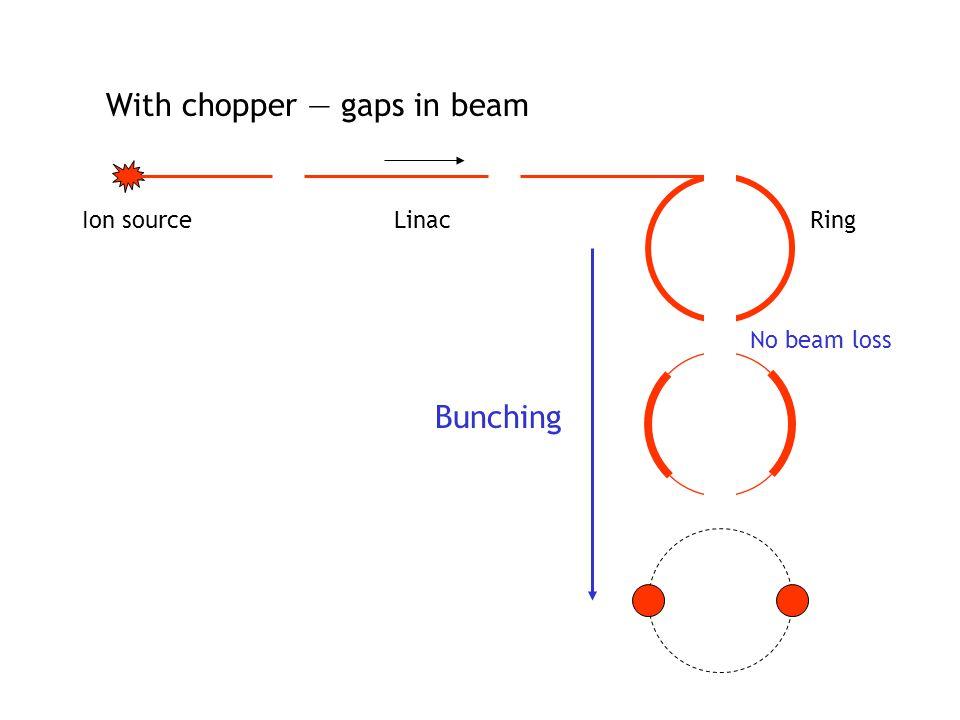 With chopper — gaps in beam