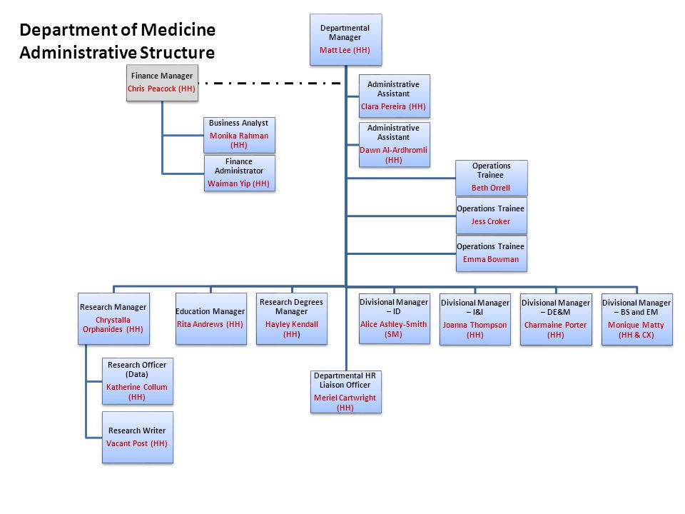 Department of Medicine Administrative Structure