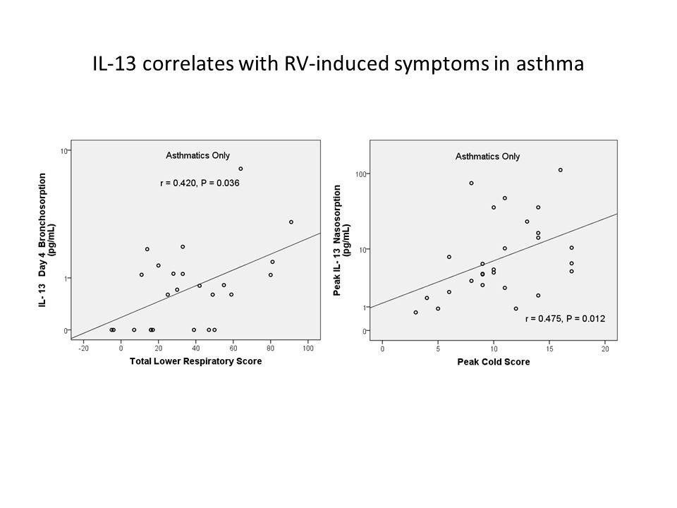 IL-13 correlates with RV-induced symptoms in asthma