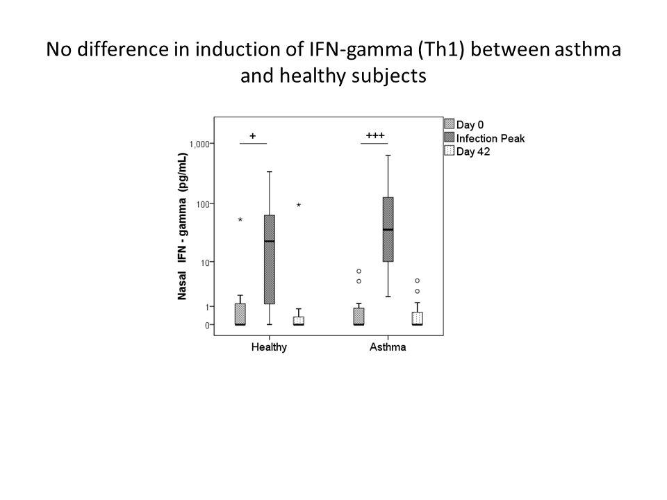 No difference in induction of IFN-gamma (Th1) between asthma and healthy subjects