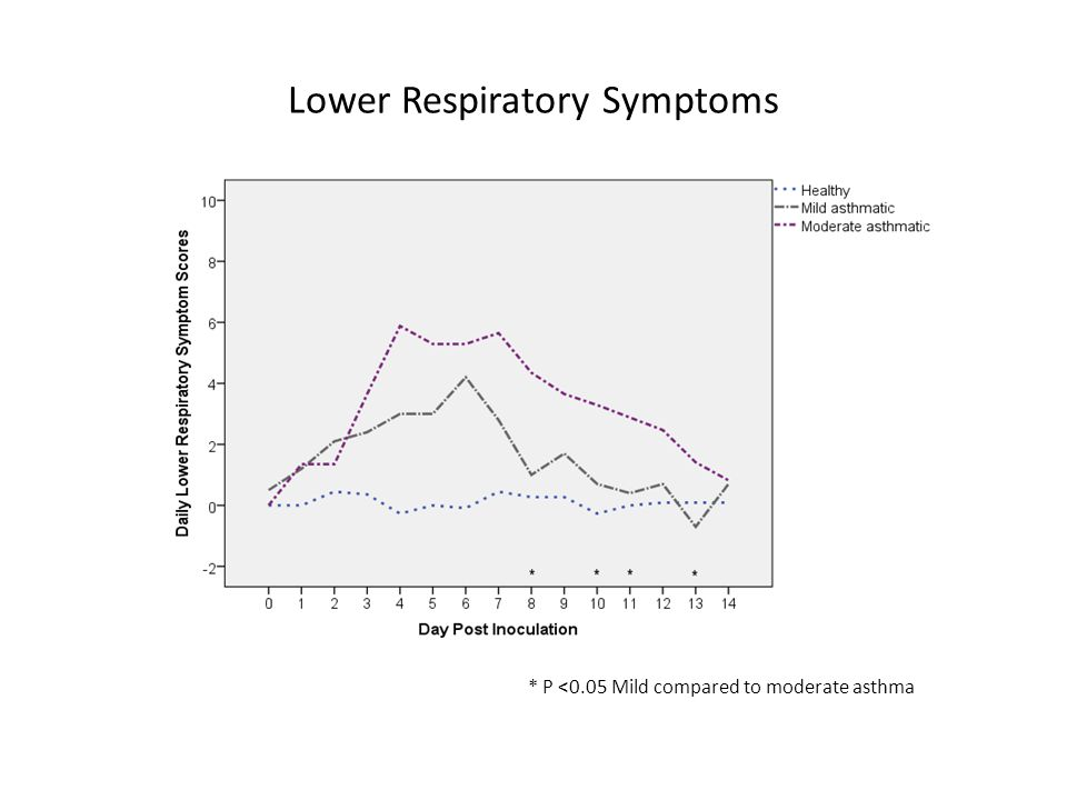 Lower Respiratory Symptoms