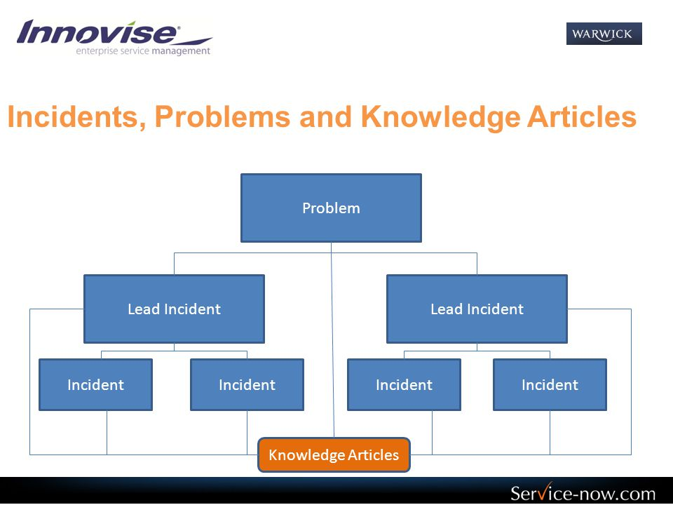Incidents, Problems and Knowledge Articles
