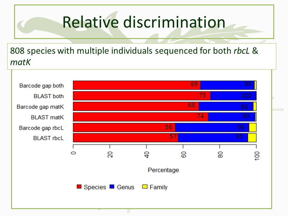 Relative discrimination
