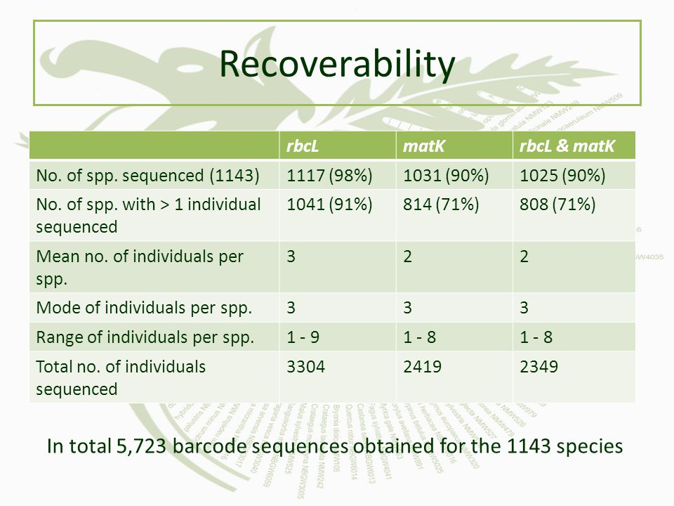 Recoverability rbcL. matK. rbcL & matK. No. of spp. sequenced (1143) 1117 (98%) 1031 (90%) 1025 (90%)