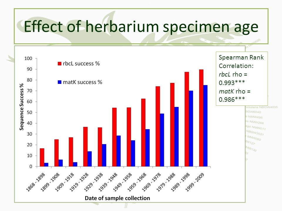 Effect of herbarium specimen age