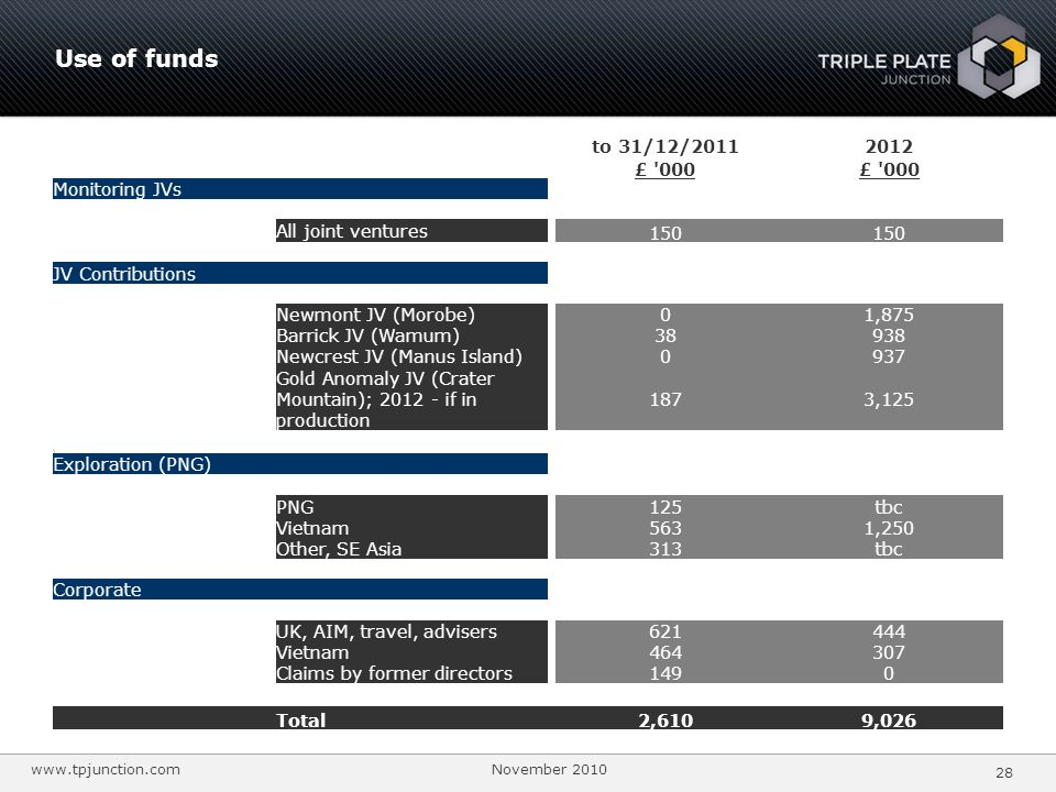 Use of funds to 31/12/2011 2012 £ 000 Monitoring JVs