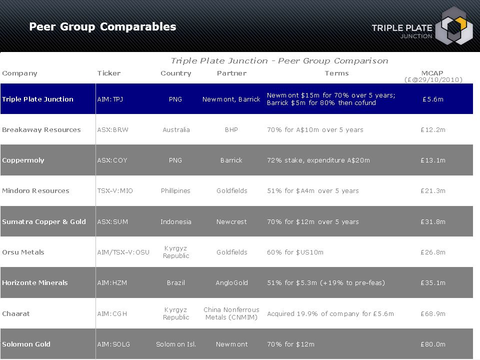 Peer Group Comparables