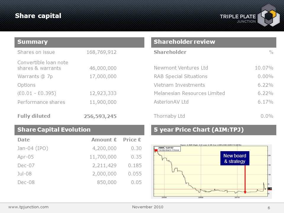 Share capital Summary Shareholder review Share Capital Evolution