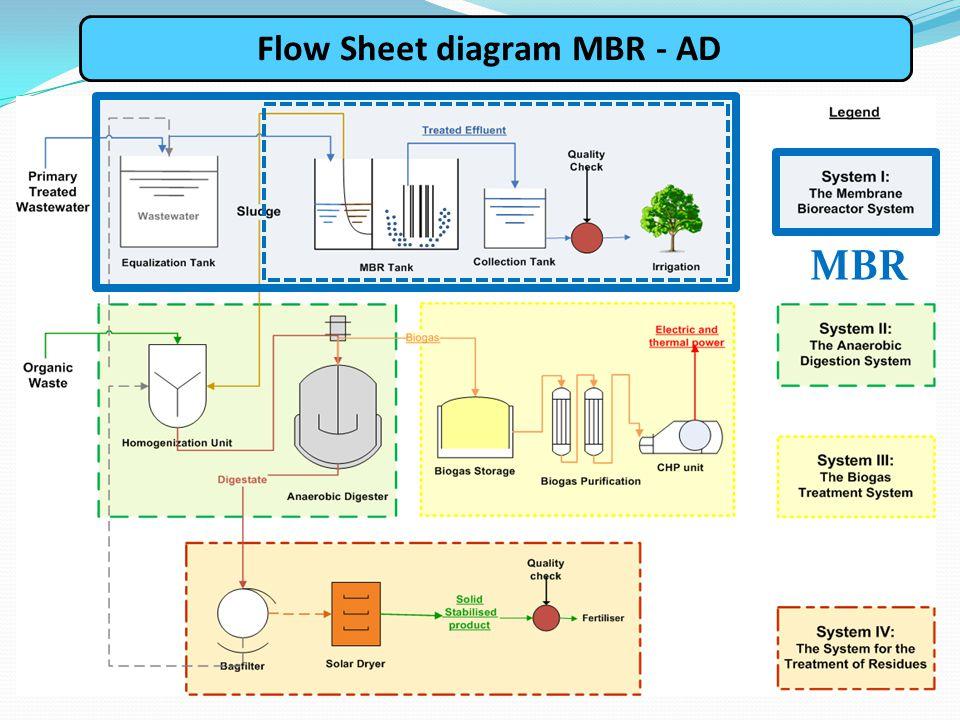 Flow Sheet diagram MBR - AD