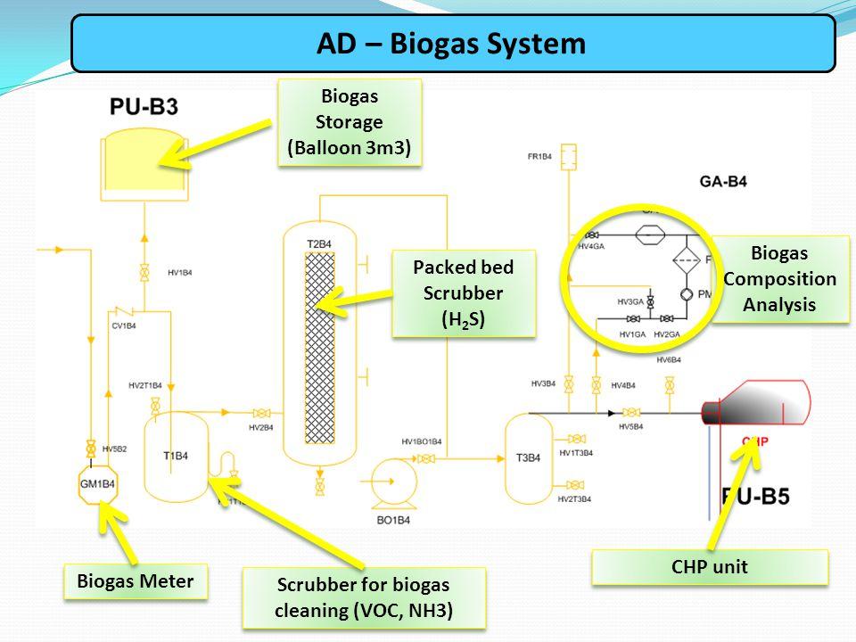 AD – Biogas System Biogas Storage (Balloon 3m3)