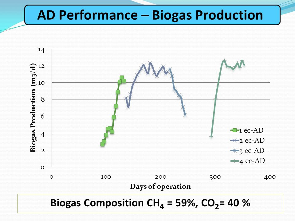 AD Performance – Biogas Production