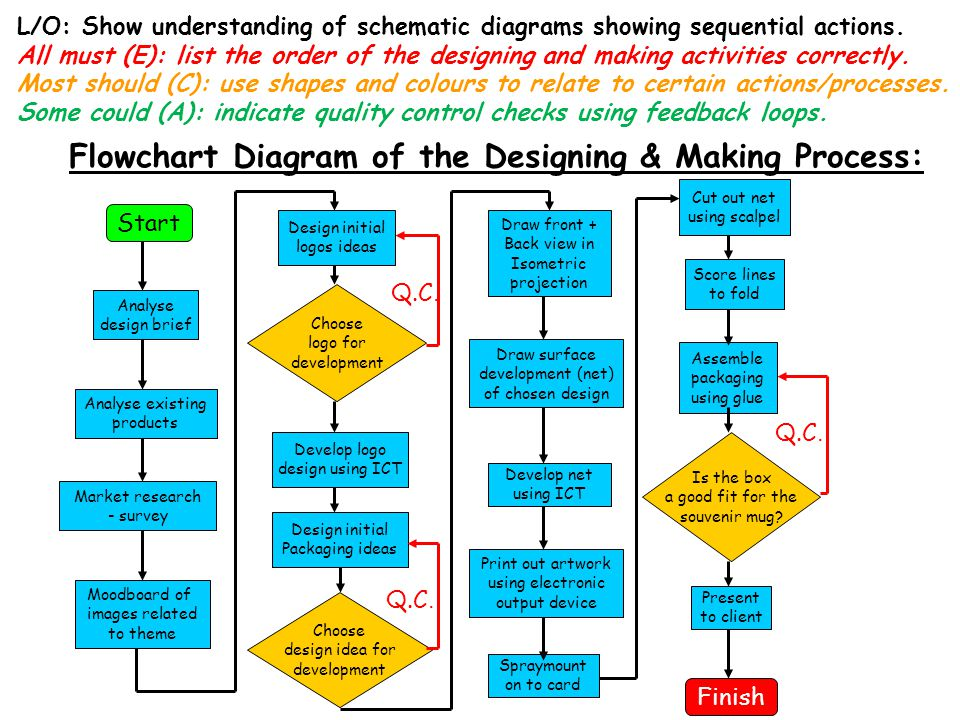 Flowchart Diagram of the Designing & Making Process: