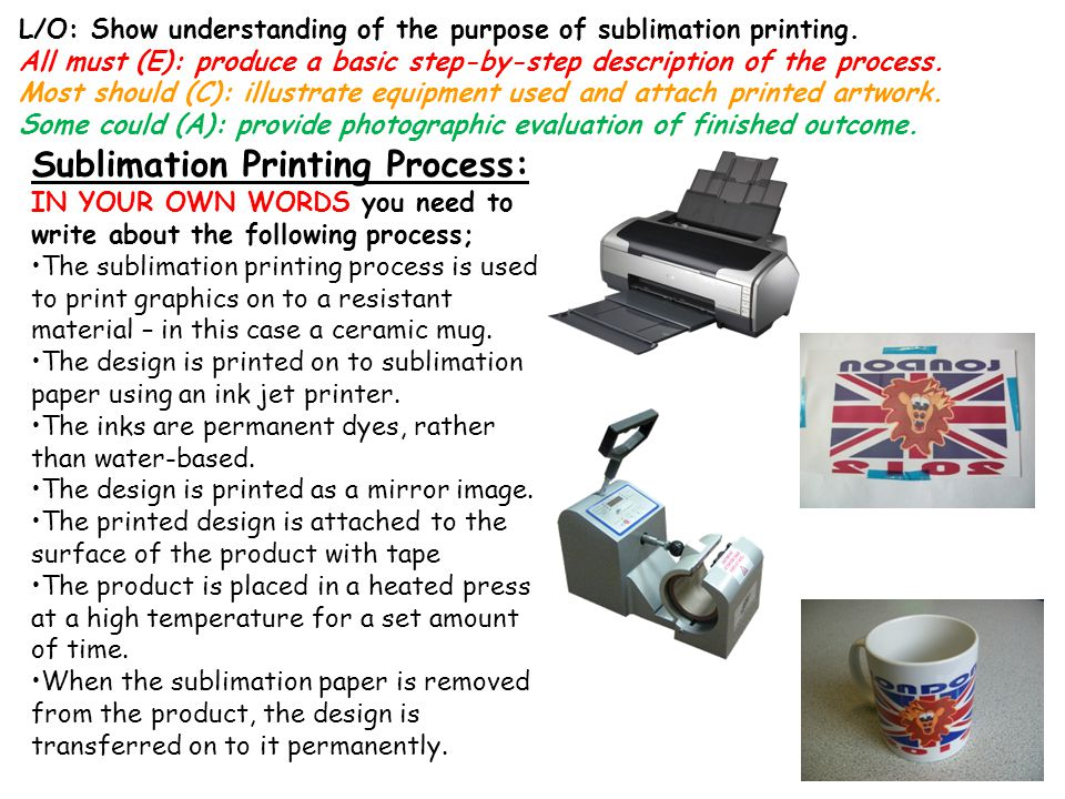 Sublimation Printing Process: