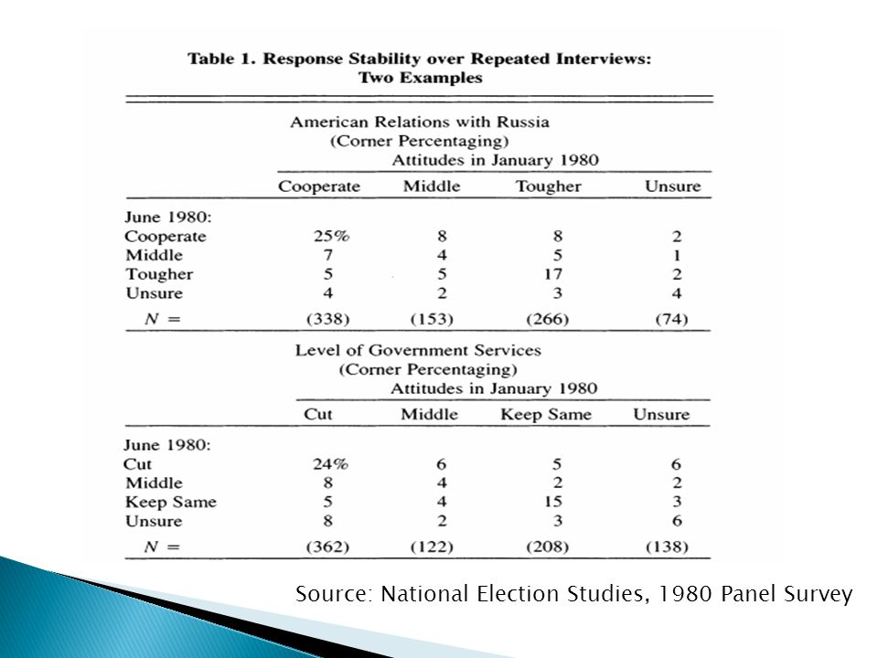 Source: National Election Studies, 1980 Panel Survey