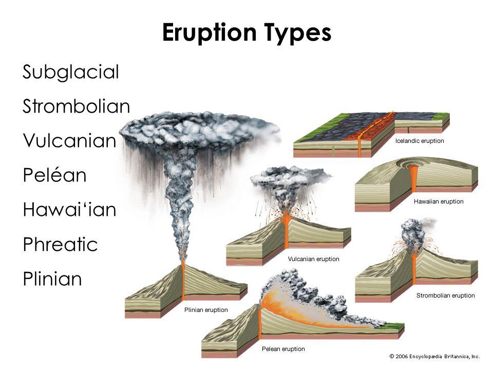 Eruption Types Subglacial Strombolian Vulcanian Peléan Hawai'ian