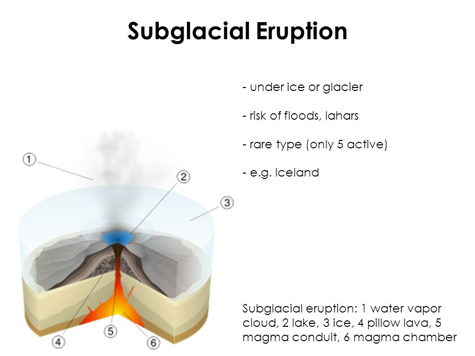 Subglacial Eruption - under ice or glacier - risk of floods, lahars