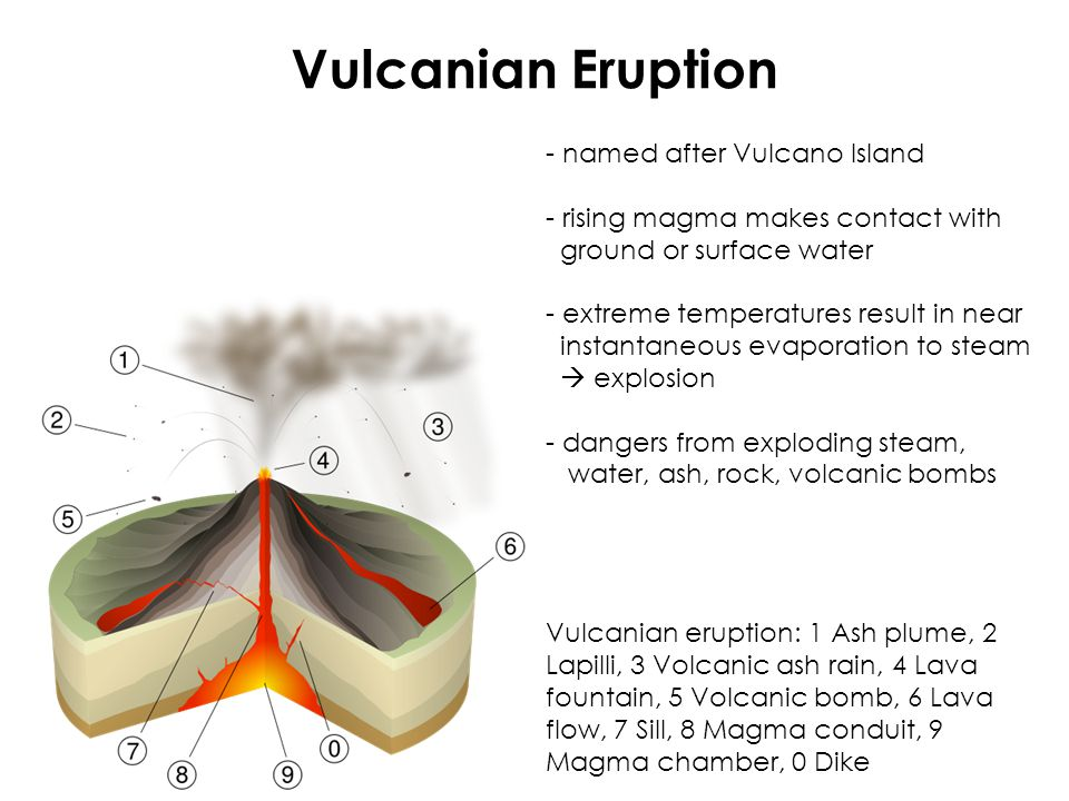 Vulcanian Eruption - named after Vulcano Island