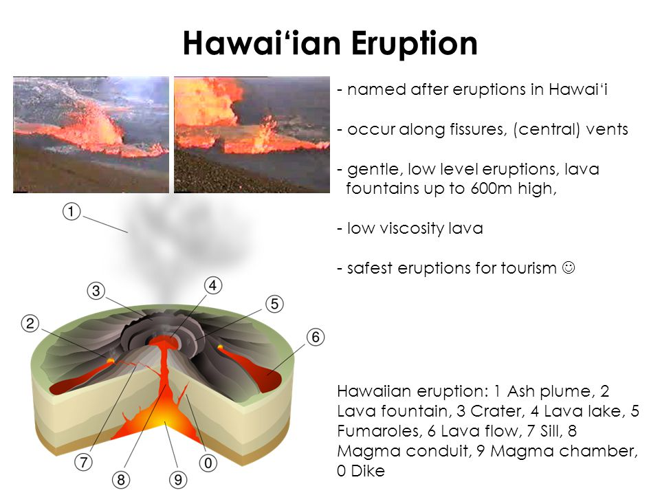 Hawai'ian Eruption - named after eruptions in Hawai'i