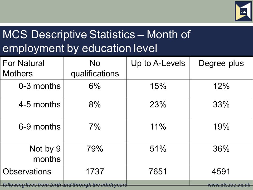 MCS Descriptive Statistics – Month of employment by education level