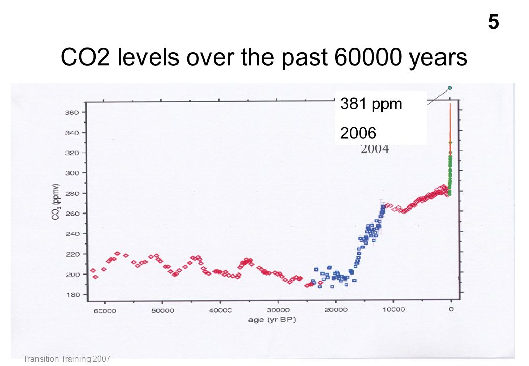 CO2 levels over the past 60000 years