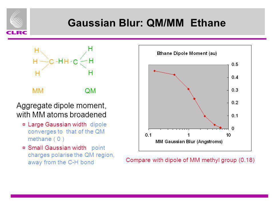Gaussian Blur: QM/MM Ethane