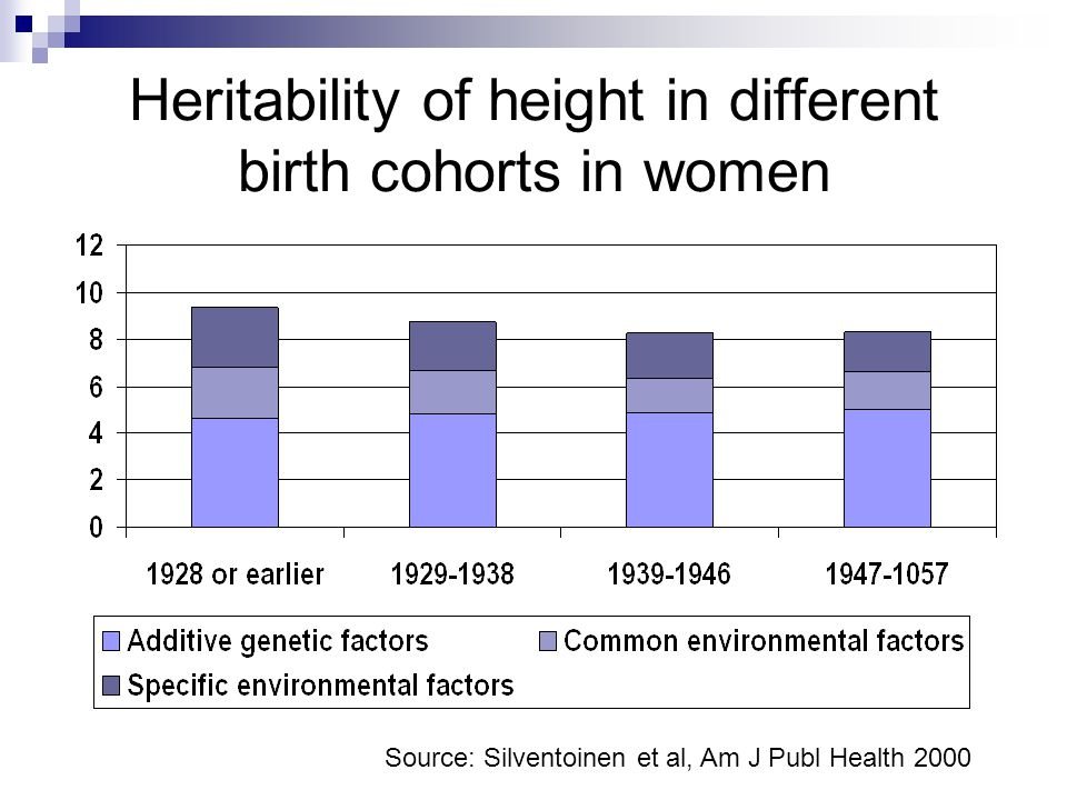 Heritability of height in different birth cohorts in women