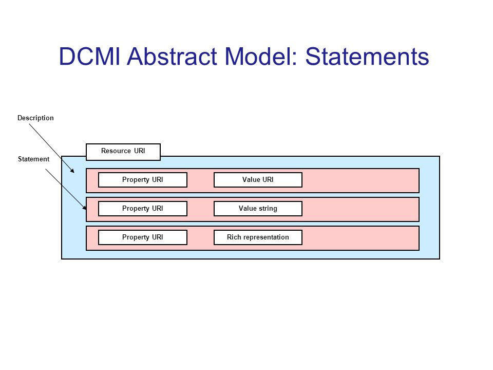 DCMI Abstract Model: Statements