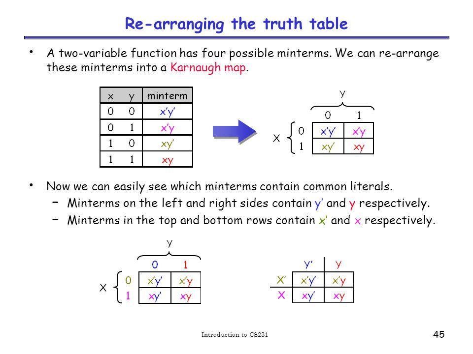 Karnaugh map simplifications