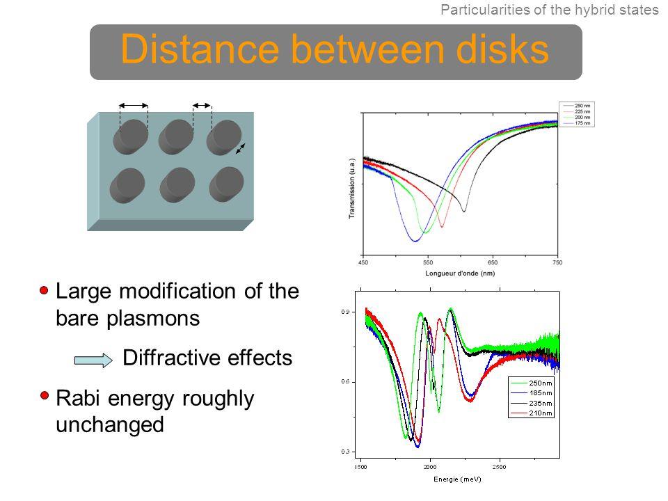 Distance between disks