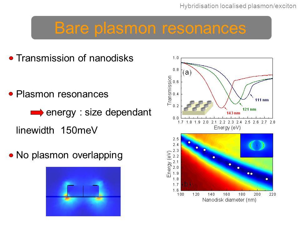 Bare plasmon resonances
