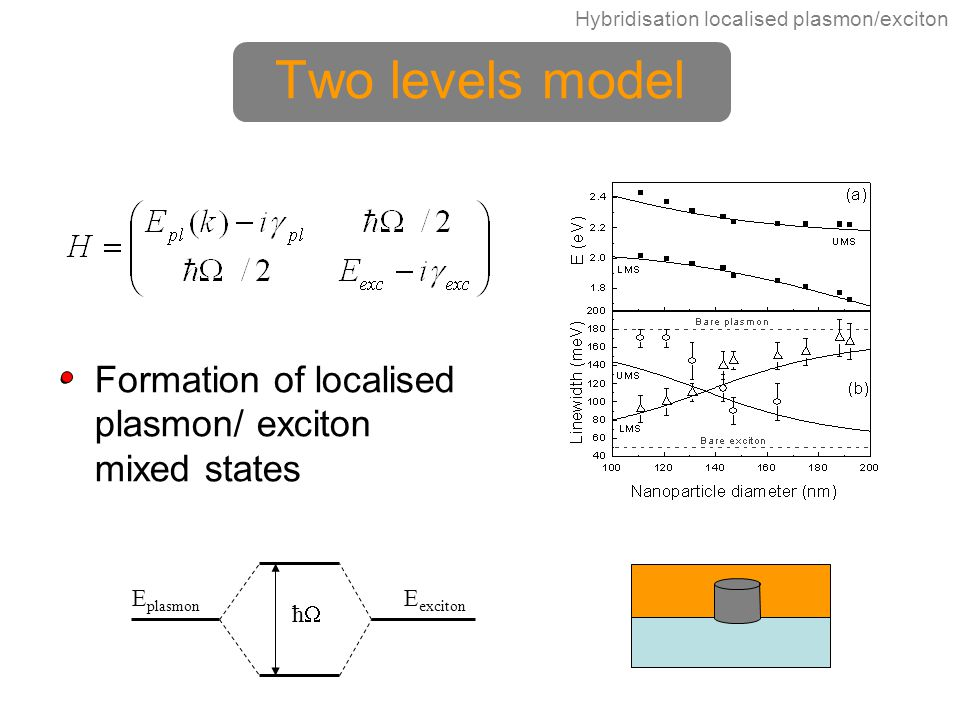 Two levels model Formation of localised plasmon/ exciton mixed states