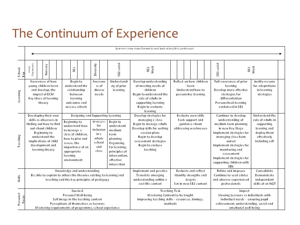 The Continuum of Experience