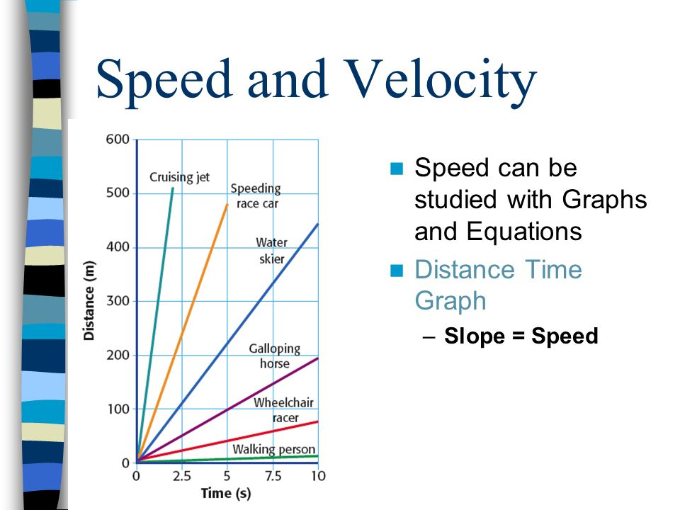 Speed and Velocity Speed can be studied with Graphs and Equations