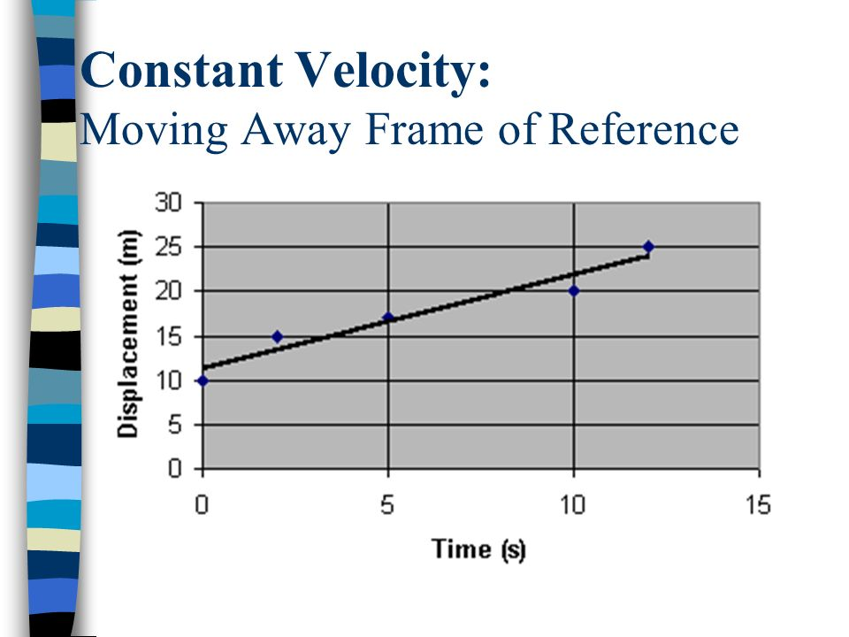 Constant Velocity: Moving Away Frame of Reference