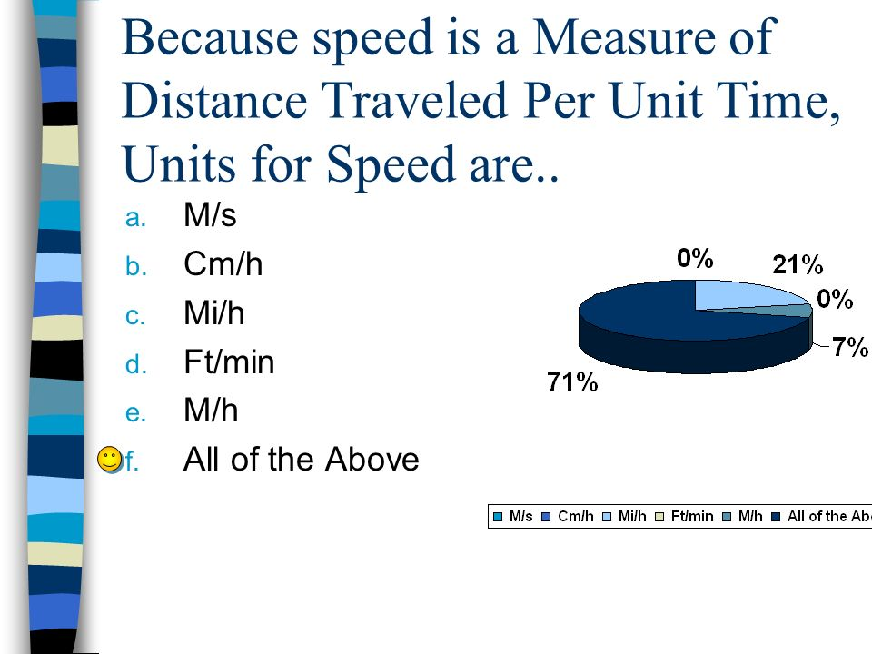 Because speed is a Measure of Distance Traveled Per Unit Time, Units for Speed are..