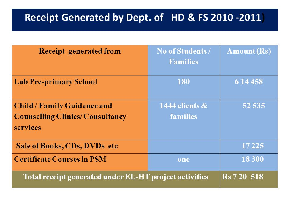 Receipt Generated by Dept. of HD & FS 2010 -2011)