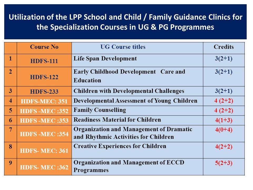 Utilization of the LPP School and Child / Family Guidance Clinics for the Specialization Courses in UG & PG Programmes